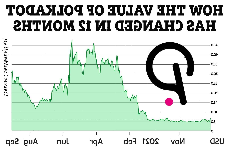 Polkadot price prediction 2021: Can the crypto reach $100?