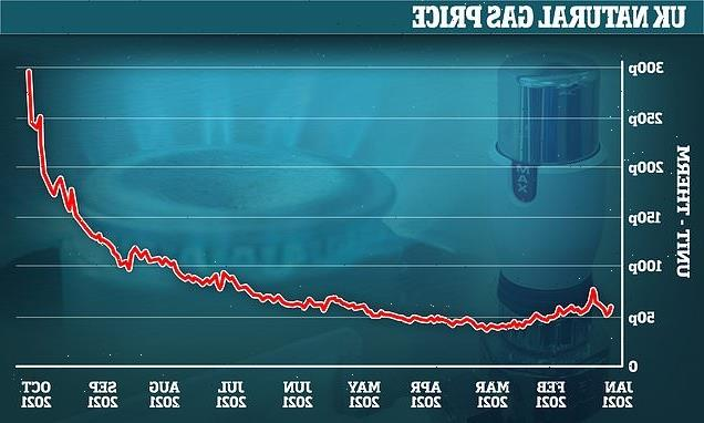 UK's energy crisis deepens as gas prices soar 20% to all-time high